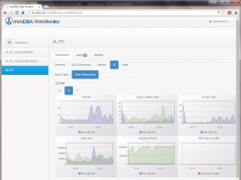 SQL Server Drive IO Viewed in Web Monitor